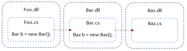 Relationship between Foo, Bar and Baz